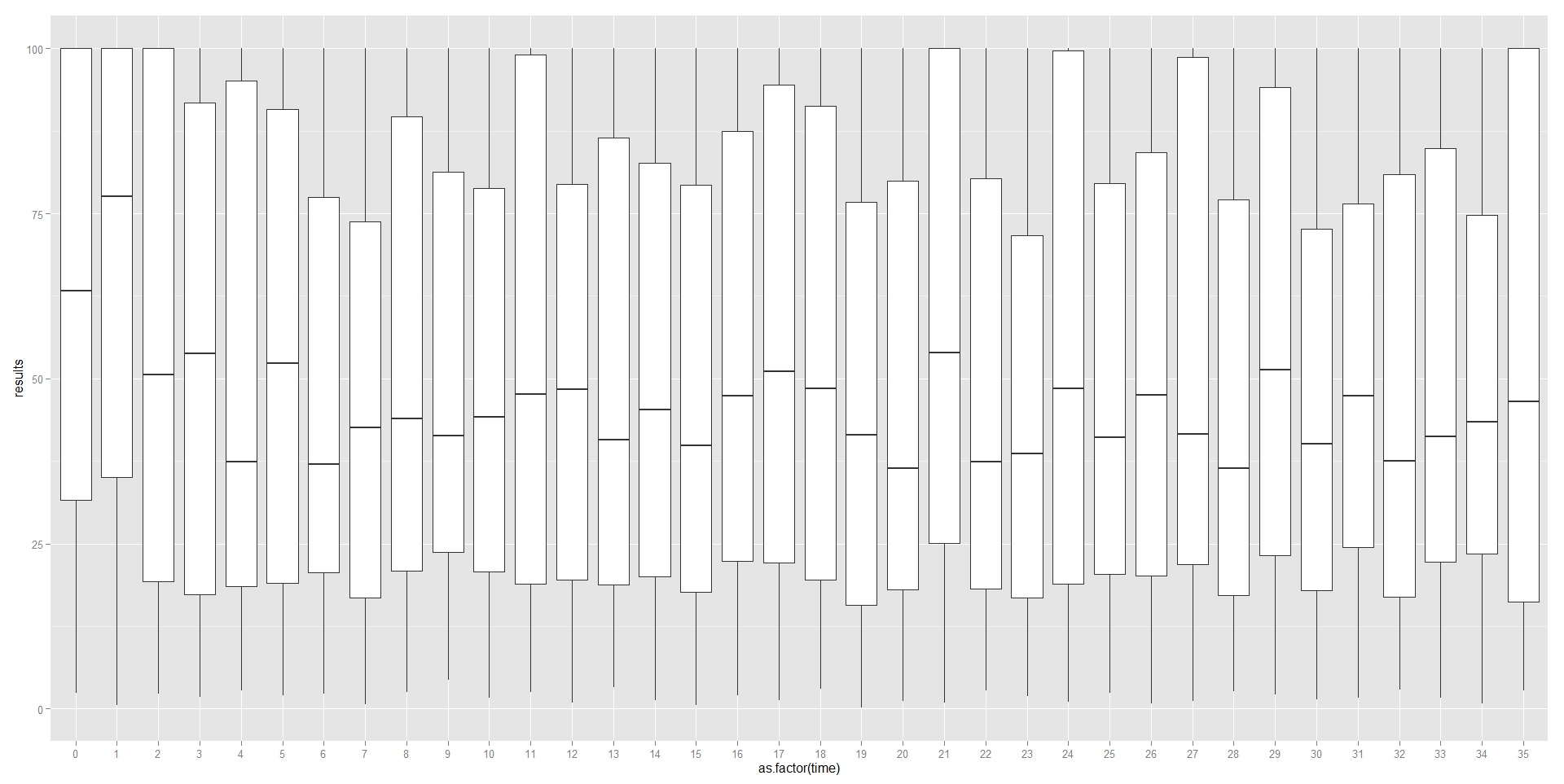 run 47 boxplot scores