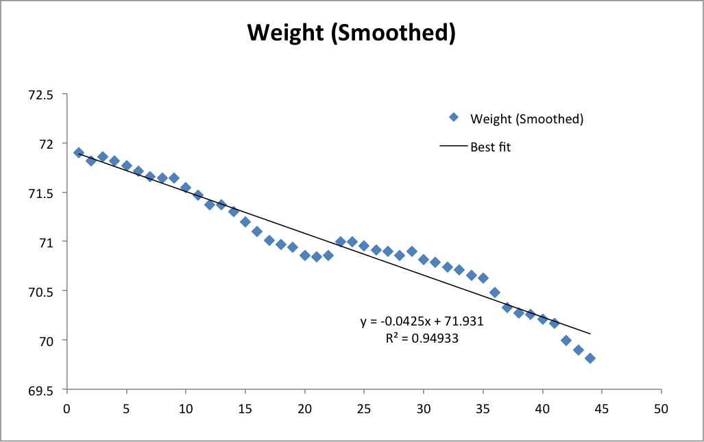 Weight trend in May