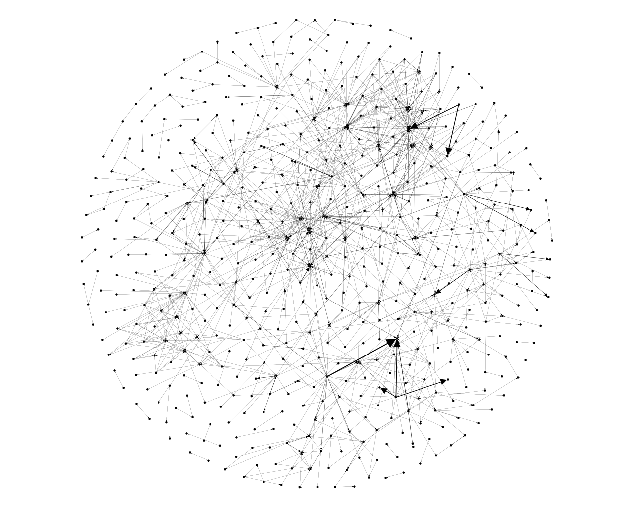Call graph of Gorgonia as displayed with a fruchterman reingold algorithm